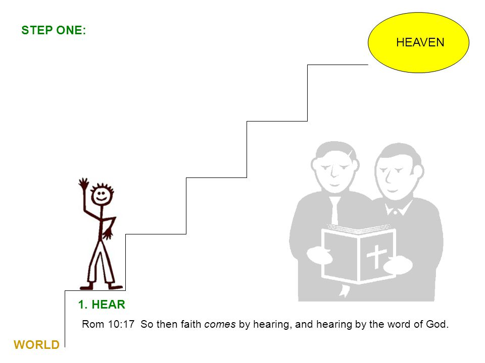 HEAVEN 1. HEAR Rom 10:17 So then faith comes by hearing, and hearing by the word of God. WORLD STEP ONE:
