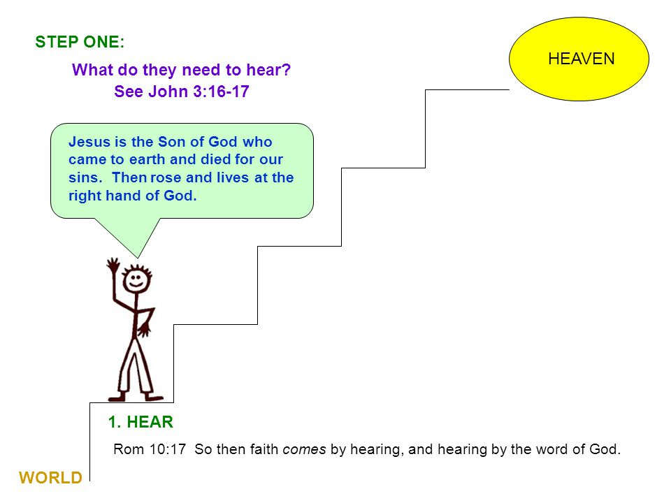 HEAVEN 1. HEAR Rom 10:17 So then faith comes by hearing, and hearing by the word of God. What do they need to hear? See John 3:16-17 WORLD STEP ONE: J