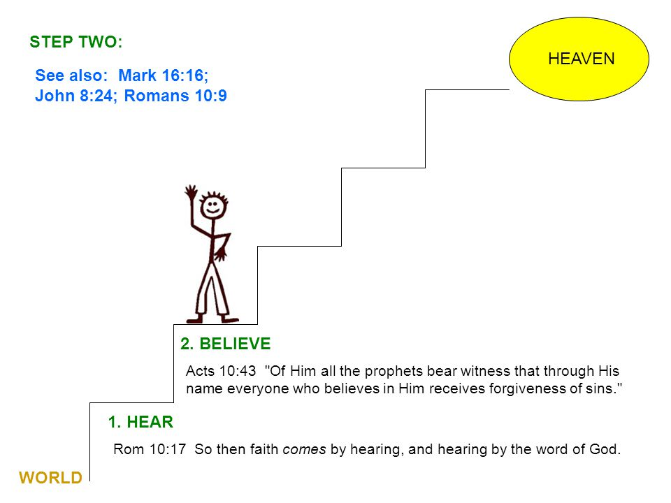 HEAVEN 1. HEAR Rom 10:17 So then faith comes by hearing, and hearing by the word of God. See also: Mark 16:16; John 8:24; Romans 10:9 2. BELIEVE Acts