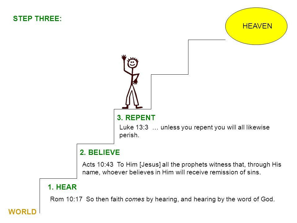 HEAVEN 1. HEAR Rom 10:17 So then faith comes by hearing, and hearing by the word of God. 2. BELIEVE Acts 10:43 To Him [Jesus] all the prophets witness