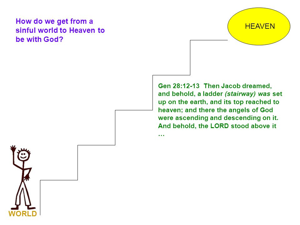 HEAVEN Gen 28:12-13 Then Jacob dreamed, and behold, a ladder (stairway) was set up on the earth, and its top reached to heaven; and there the angels o