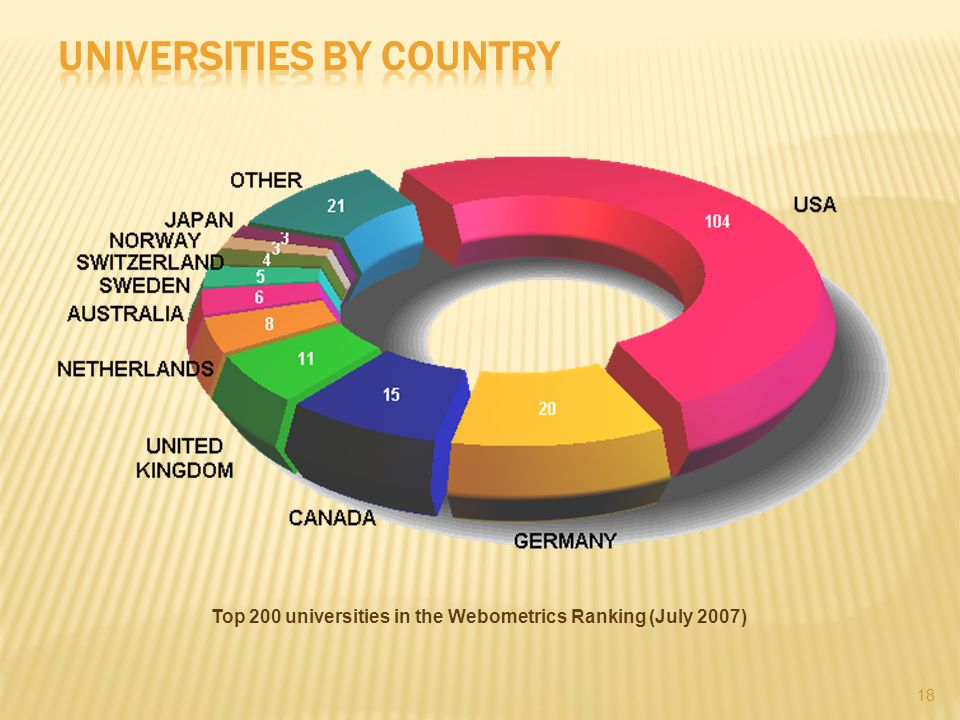 18 Top 200 universities in the Webometrics Ranking (July 2007)