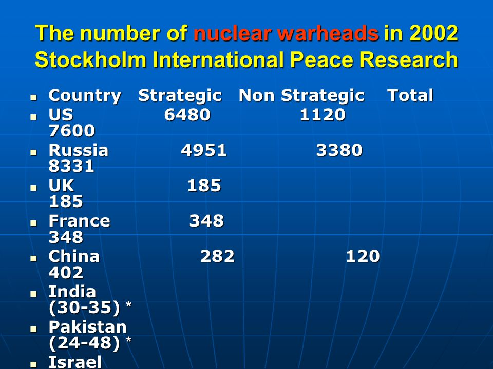 The number of nuclear warheads in 2002 Stockholm International Peace Research Country Strategic Non Strategic Total Country Strategic Non Strategic Total US 6480 1120 7600 US 6480 1120 7600 Russia 4951 3380 8331 Russia 4951 3380 8331 UK 185 185 UK 185 185 France 348 348 France 348 348 China 282 120 402 China 282 120 402 India (30-35) * India (30-35) * Pakistan (24-48) * Pakistan (24-48) * Israel (200) * Israel (200) * Total 12246 4620 17150 Total 12246 4620 17150 Potential Nuclear warheads 3680 0 Potential Nuclear warheads 3680 0