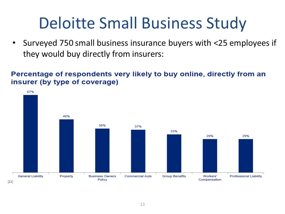 Deloitte Study on small business owners Surveyed 750 small business insurance buyers with <25 employees if they would buy directly from insurers: Deloitte Small Business Study 13 [23]