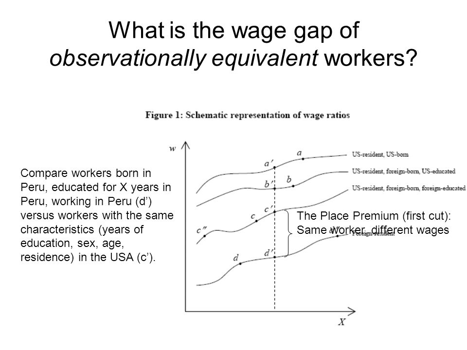 What is the wage gap of observationally equivalent workers.