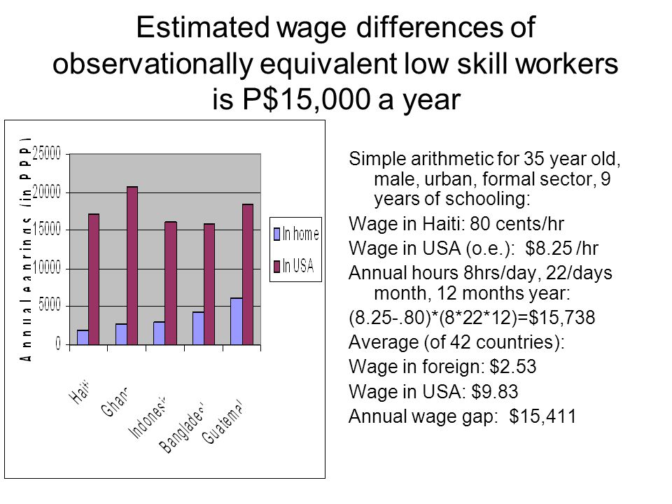 Estimated wage differences of observationally equivalent low skill workers is P$15,000 a year Simple arithmetic for 35 year old, male, urban, formal sector, 9 years of schooling: Wage in Haiti: 80 cents/hr Wage in USA (o.e.): $8.25 /hr Annual hours 8hrs/day, 22/days month, 12 months year: (8.25-.80)*(8*22*12)=$15,738 Average (of 42 countries): Wage in foreign: $2.53 Wage in USA: $9.83 Annual wage gap: $15,411