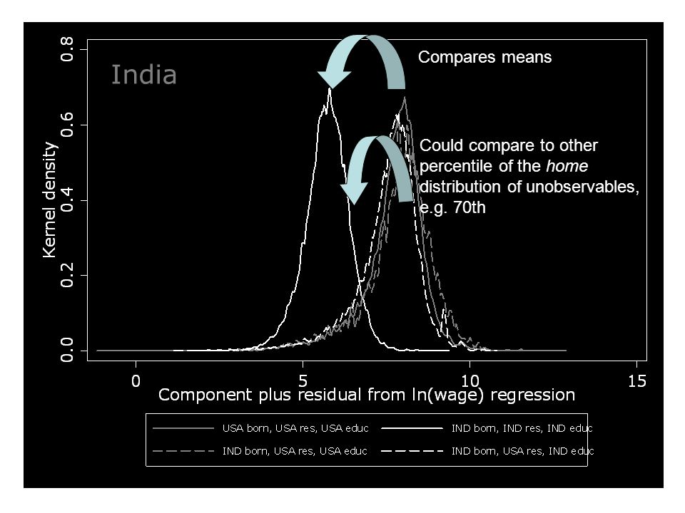 India Compares means Could compare to other percentile of the home distribution of unobservables, e.g.