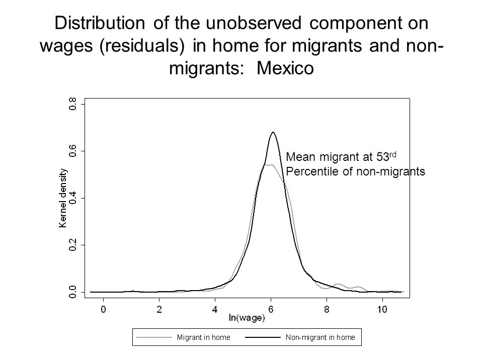 Distribution of the unobserved component on wages (residuals) in home for migrants and non- migrants: Mexico Mean migrant at 53 rd Percentile of non-migrants