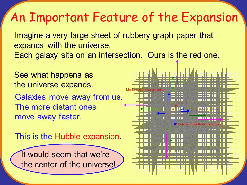 The Expansion of the Universe (part 2) However, look at it from the green galaxy's point of view: Mr.
