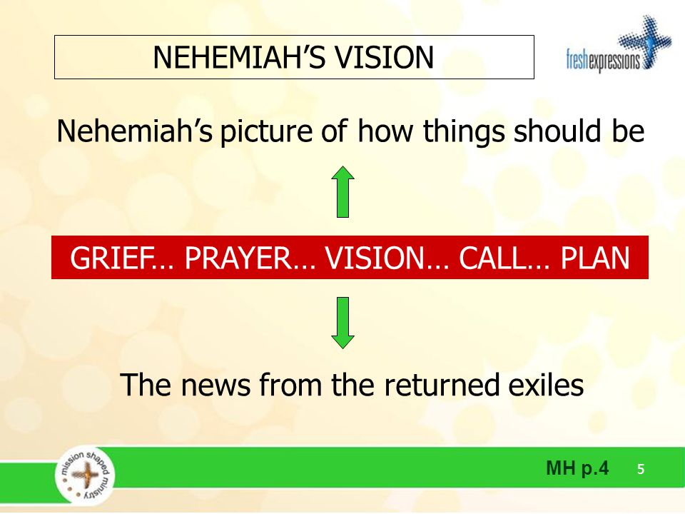 5 Nehemiah's picture of how things should be GRIEF… PRAYER… VISION… CALL… PLAN NEHEMIAH'S VISION MH p.4 The news from the returned exiles