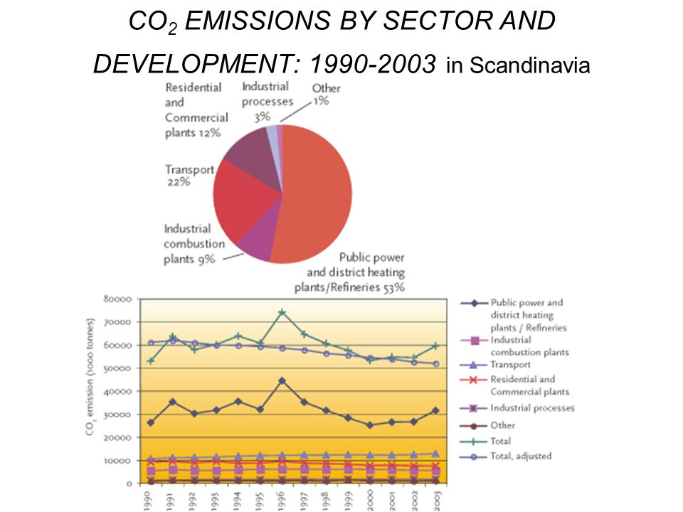 CO 2 EMISSIONS BY SECTOR AND DEVELOPMENT: 1990-2003 in Scandinavia