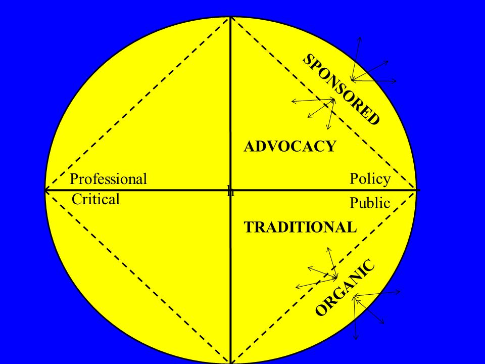 h ORGANIC ADVOCACY TRADITIONAL SPONSORED Professional Critical Policy Public