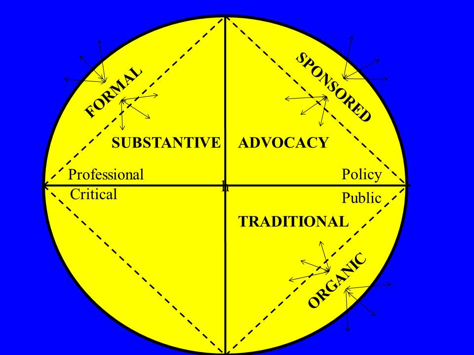h ORGANIC SUBSTANTIVEADVOCACY TRADITIONAL SPONSORED FORMAL Professional Critical Policy Public