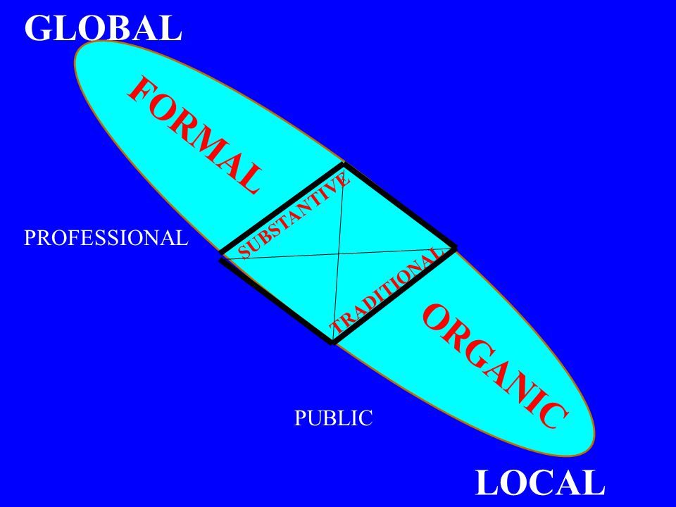 SUBSTANTIVE TRADITIONAL GLOBAL FORMAL ORGANIC LOCAL PROFESSIONAL PUBLIC