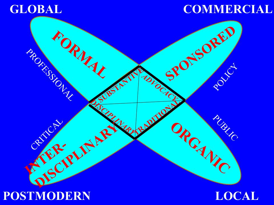 ADVOCACY SUBSTANTIVE TRADITIONAL DISCIPLINARY GLOBALCOMMERCIAL POSTMODERN FORMAL SPONSORED ORGANIC INTER- DISCIPLINARY LOCAL POLICY PUBLIC PROFESSIONA