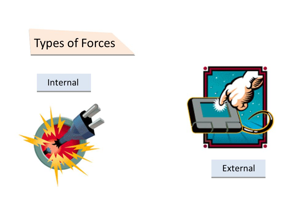 Types of Forces External Internal