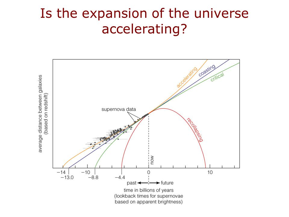 Is the expansion of the universe accelerating?