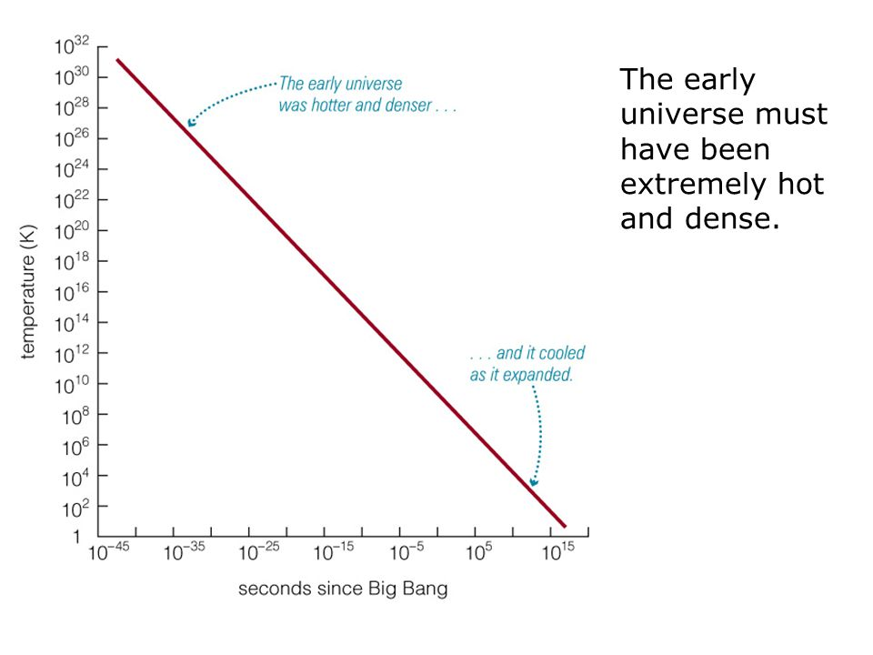 The early universe must have been extremely hot and dense.