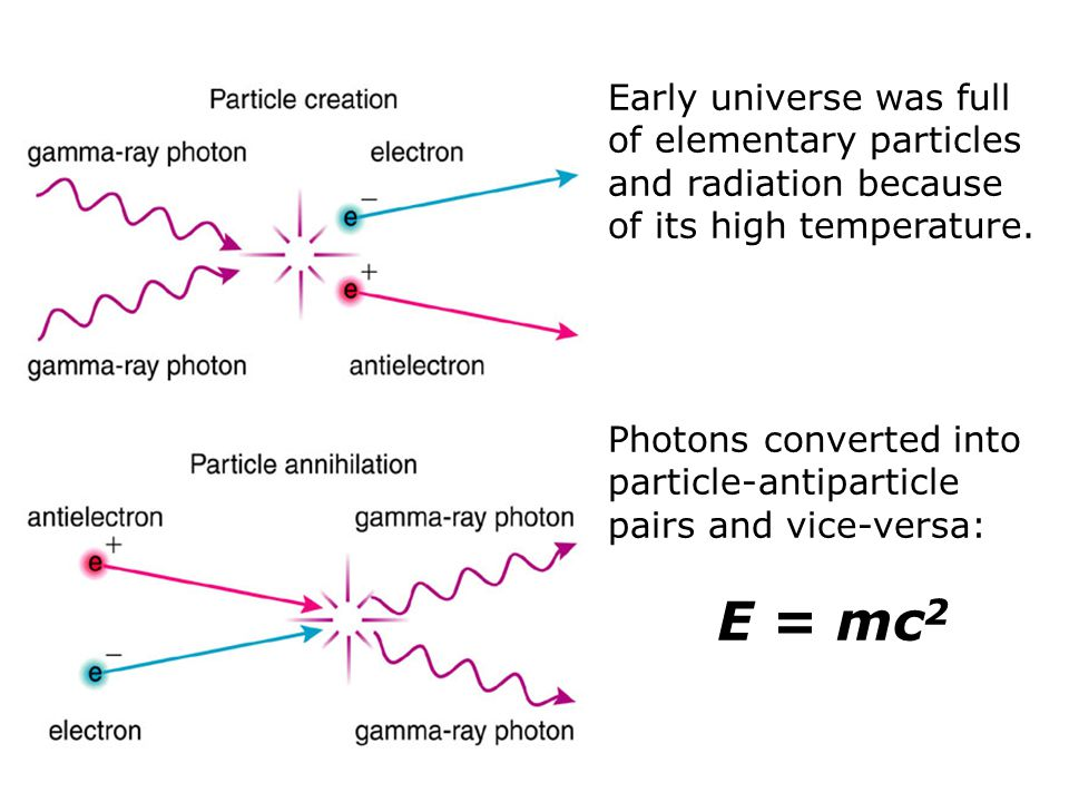 Photons converted into particle-antiparticle pairs and vice-versa: E = mc 2
