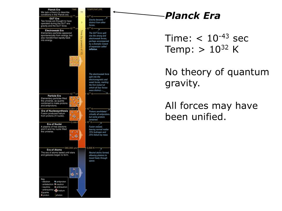 Planck Era Time: < 10 -43 sec Temp: > 10 32 K No theory of quantum gravity. All forces may have been unified.