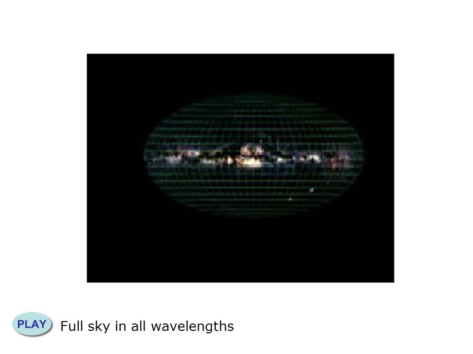 Full sky in all wavelengths