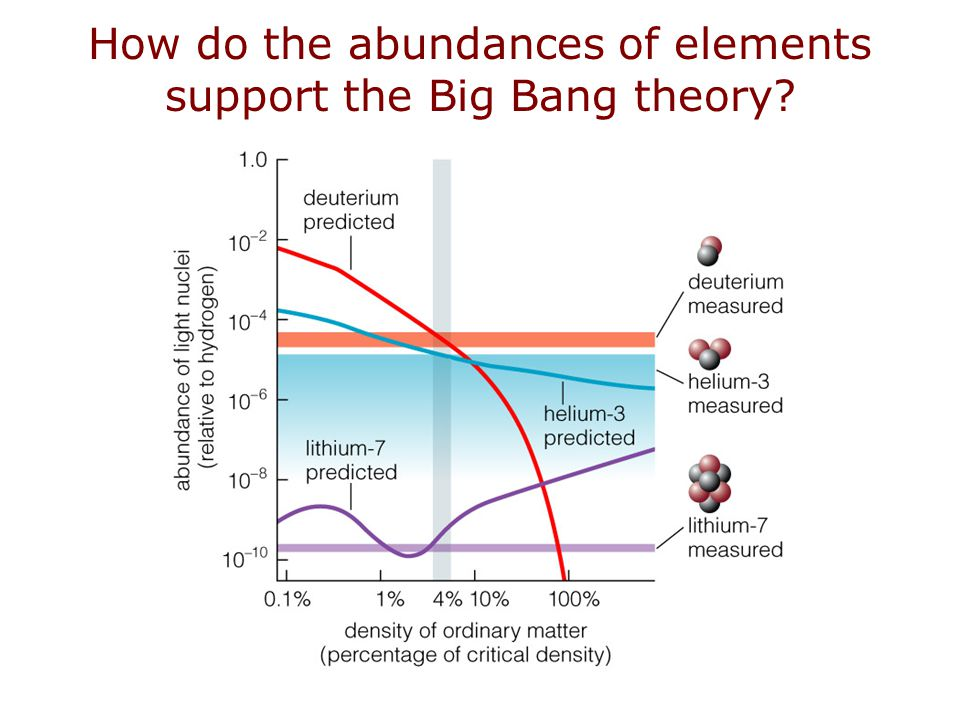 How do the abundances of elements support the Big Bang theory?