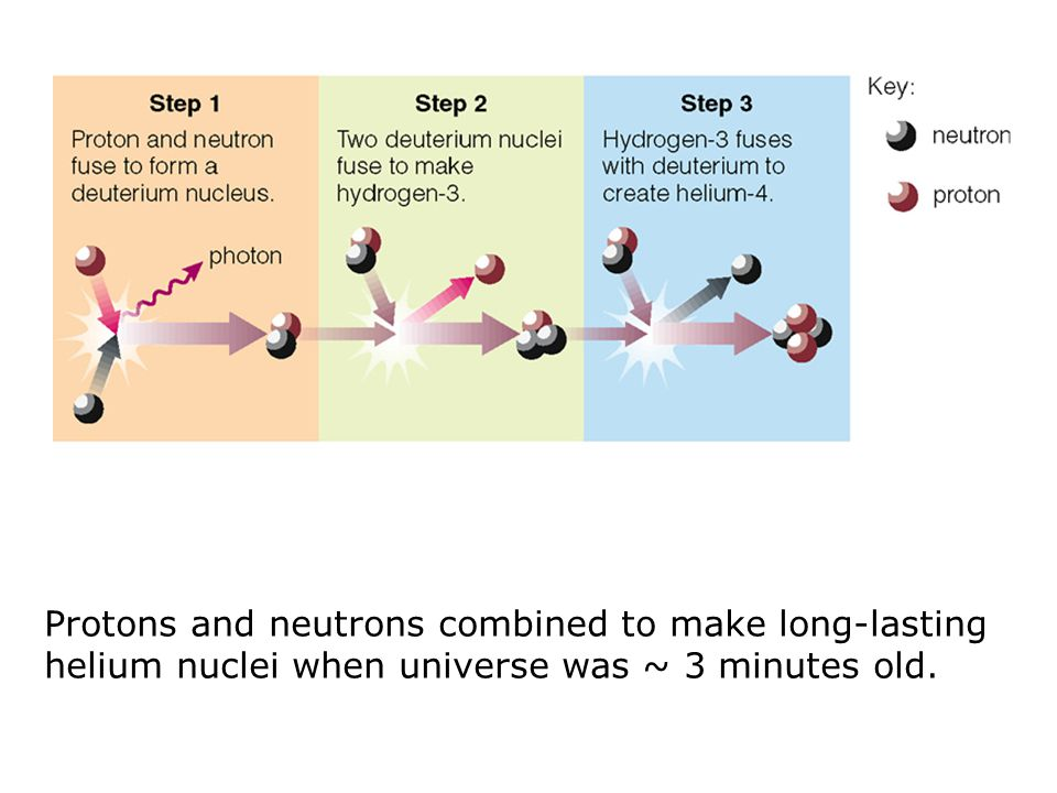 Protons and neutrons combined to make long-lasting helium nuclei when universe was ~ 3 minutes old.