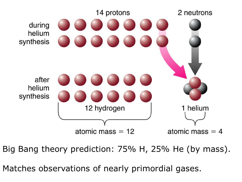 Big Bang theory prediction: 75% H, 25% He (by mass). Matches observations of nearly primordial gases.