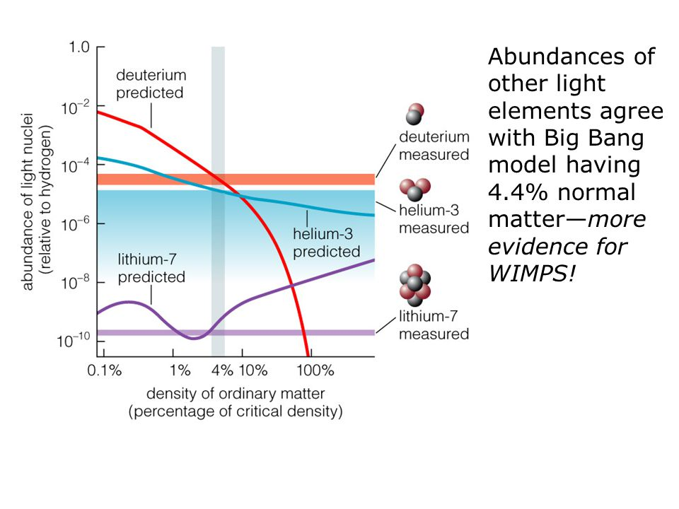 Abundances of other light elements agree with Big Bang model having 4.4% normal matter—more evidence for WIMPS!