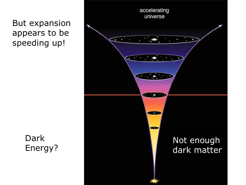 But expansion appears to be speeding up! Dark Energy? Not enough dark matter