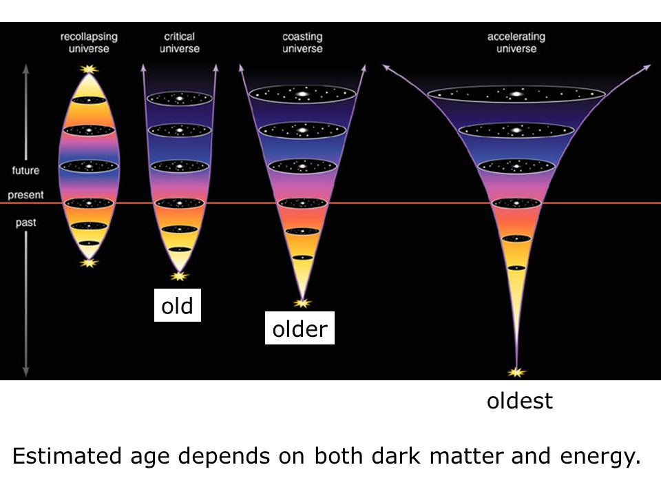 Estimated age depends on both dark matter and energy. old older oldest