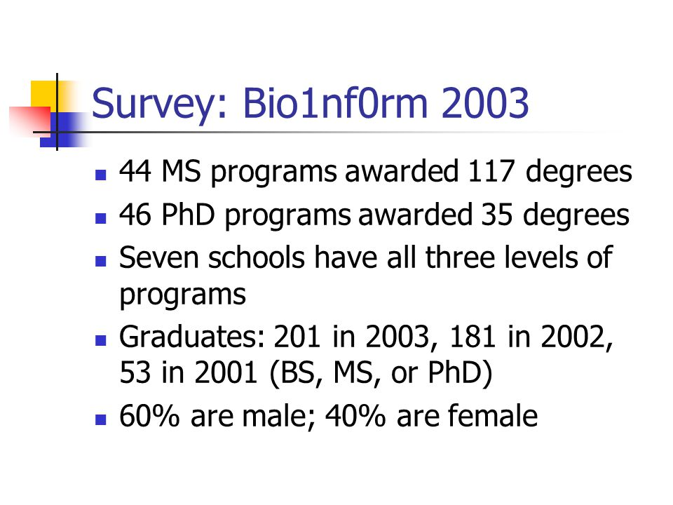 Survey: Bio1nf0rm 2003 44 MS programs awarded 117 degrees 46 PhD programs awarded 35 degrees Seven schools have all three levels of programs Graduates: 201 in 2003, 181 in 2002, 53 in 2001 (BS, MS, or PhD) 60% are male; 40% are female