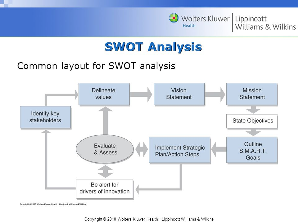 Copyright © 2010 Wolters Kluwer Health | Lippincott Williams & Wilkins SWOT Analysis Common layout for SWOT analysis