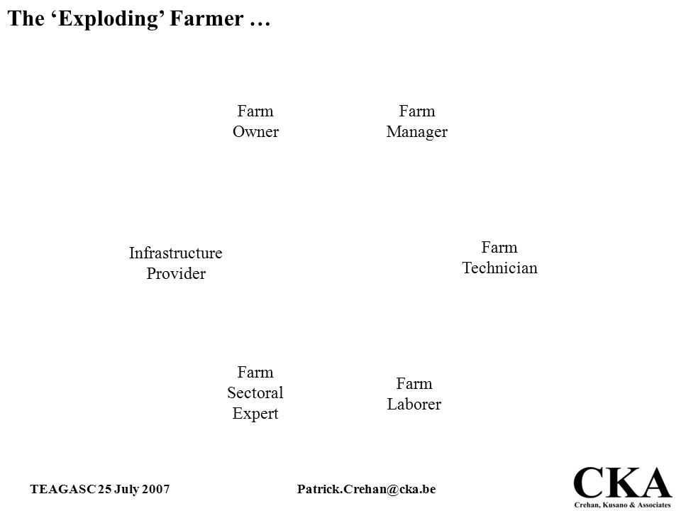 TEAGASC 25 July 2007Patrick.Crehan@cka.be The 'Exploding' Farmer … Farm Owner Farm Technician Farm Laborer Farm Sectoral Expert Infrastructure Provide