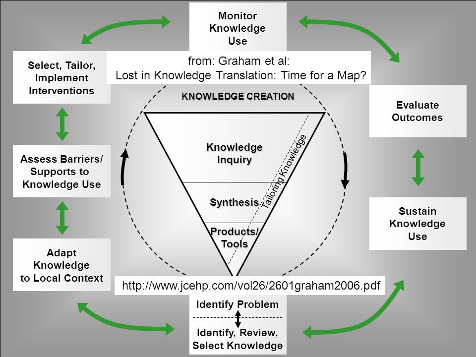 The knowledge to action (K2A) framework The framework has become a key part of messaging about knowledge translation at CIHR since September, 2007.