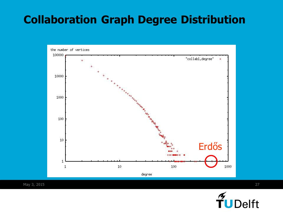 May 3, 201527 Collaboration Graph Degree Distribution Erdős