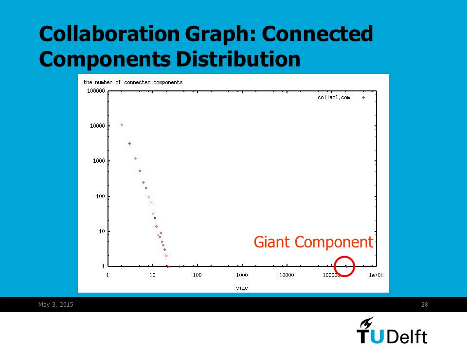 May 3, 201528 Collaboration Graph: Connected Components Distribution Giant Component