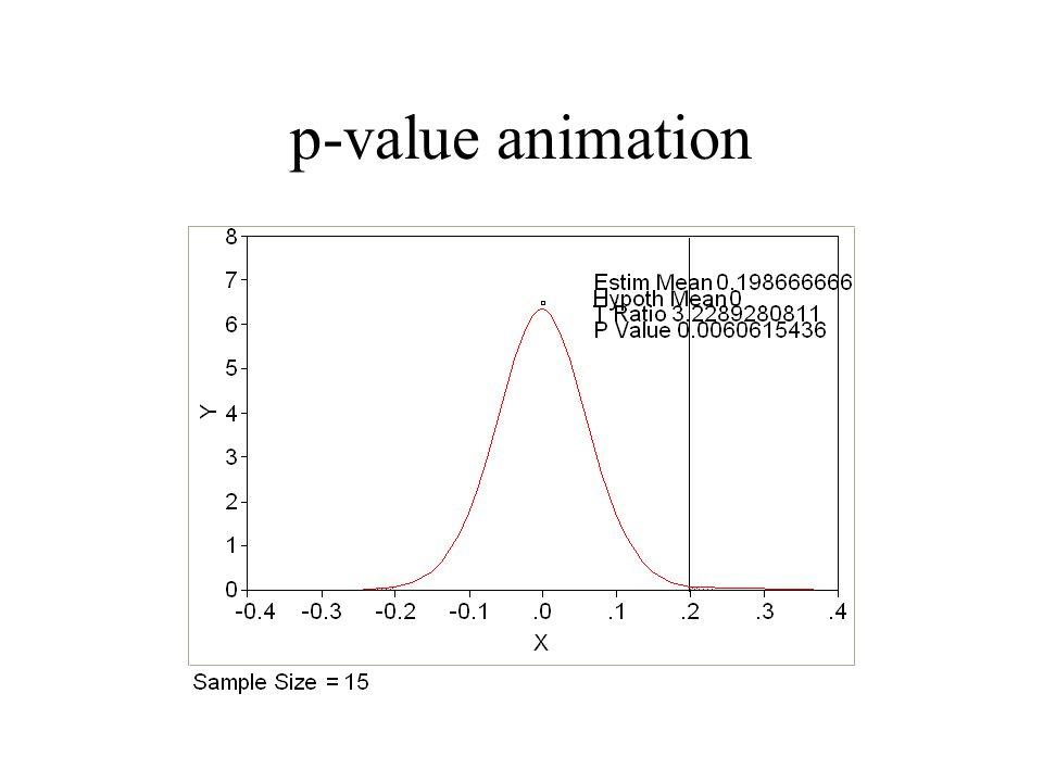 p-value animation