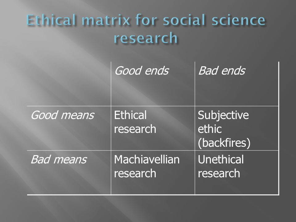Good endsBad ends Good meansEthical research Subjective ethic (backfires) Bad meansMachiavellian research Unethical research