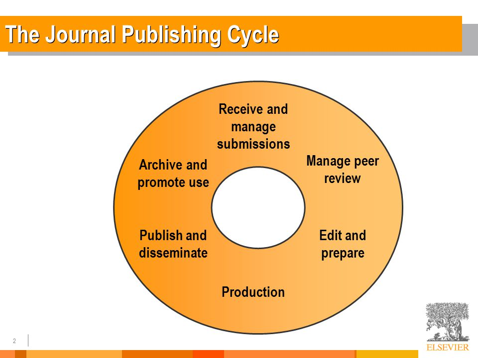 3 Researchers' Reasons for Publishing Sources: NOP/Elsevier surveys 2005 and 2010 Researchers: which publishing objectives are most important to you?