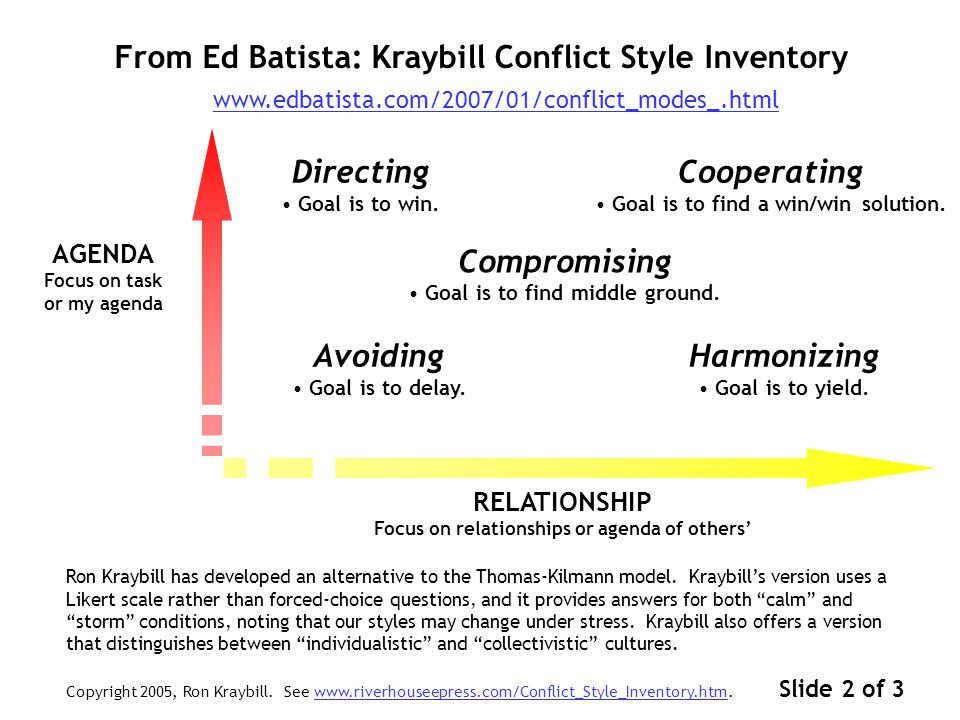 From Ed Batista: Managerial Styles (Mouton-Blake Grid) Both the Thomas-Kilmann model and Ron Kraybill's alternative are based on the Managerial Style Grid, developed in 1964 by Robert Blake and and Jane Mouton.
