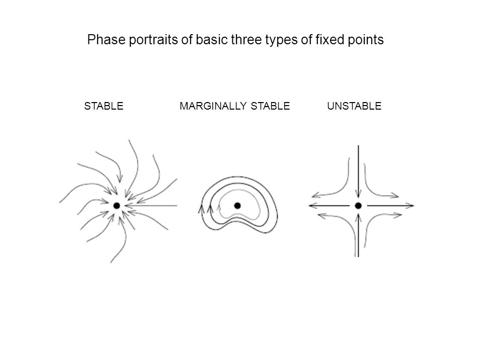 Phase portraits of basic three types of fixed points STABLE MARGINALLY STABLE UNSTABLE