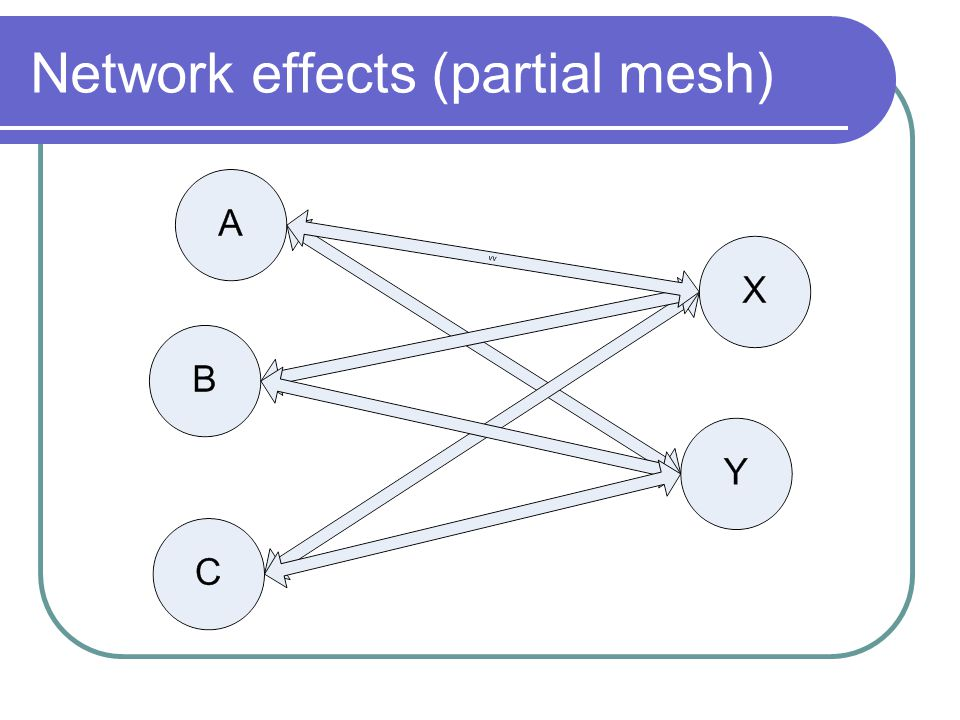 Network effects (partial mesh)