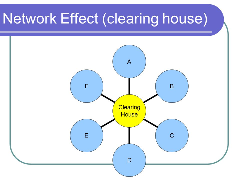 Network Effect (clearing house) Clearing House ABCDEF