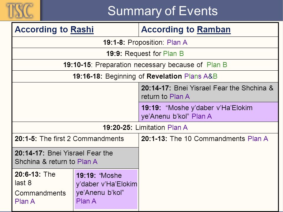 Summary of Events 20:1-13: The 10 Commandments Plan A 20:6-13: The last 8 Commandments Plan A 20:1-5: The first 2 Commandments 20:14-17: Bnei Yisrael Fear the Shchina & return to Plan A 19:20-25: Limitation Plan A 19:19: Moshe y'daber v'Ha'Elokim ye'Anenu b'kol Plan A 20:14-17: Bnei Yisrael Fear the Shchina & return to Plan A 19:16-18: Beginning of Revelation Plans A&B 19:10-15: Preparation necessary because of Plan B 19:9: Request for Plan B 19:1-8: Proposition: Plan A According to RambanAccording to Rashi 19:19: Moshe y'daber v'Ha'Elokim ye'Anenu b'kol Plan A