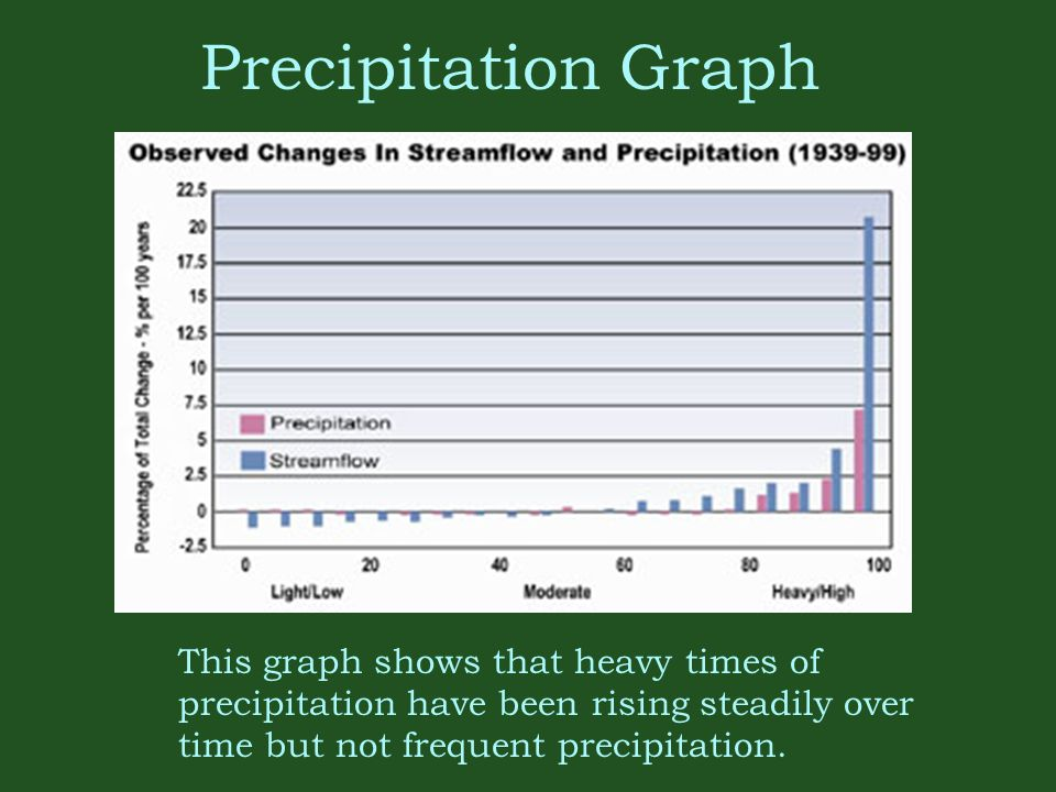 Precipitation Graph This graph shows that heavy times of precipitation have been rising steadily over time but not frequent precipitation.