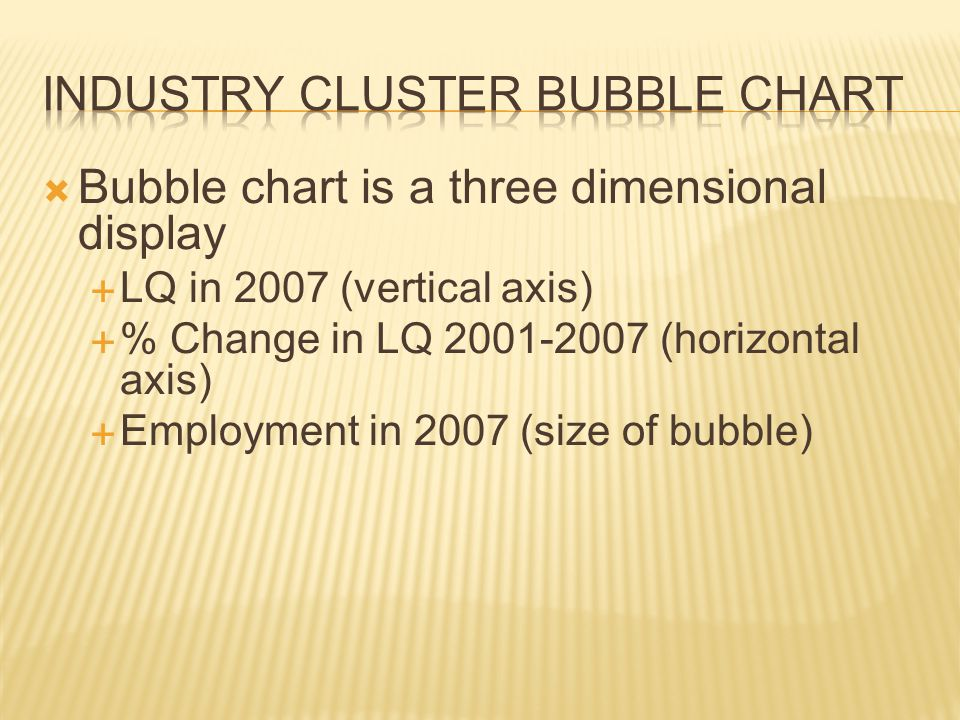 Bubble chart is a three dimensional display  LQ in 2007 (vertical axis)  % Change in LQ 2001-2007 (horizontal axis)  Employment in 2007 (size of bubble)