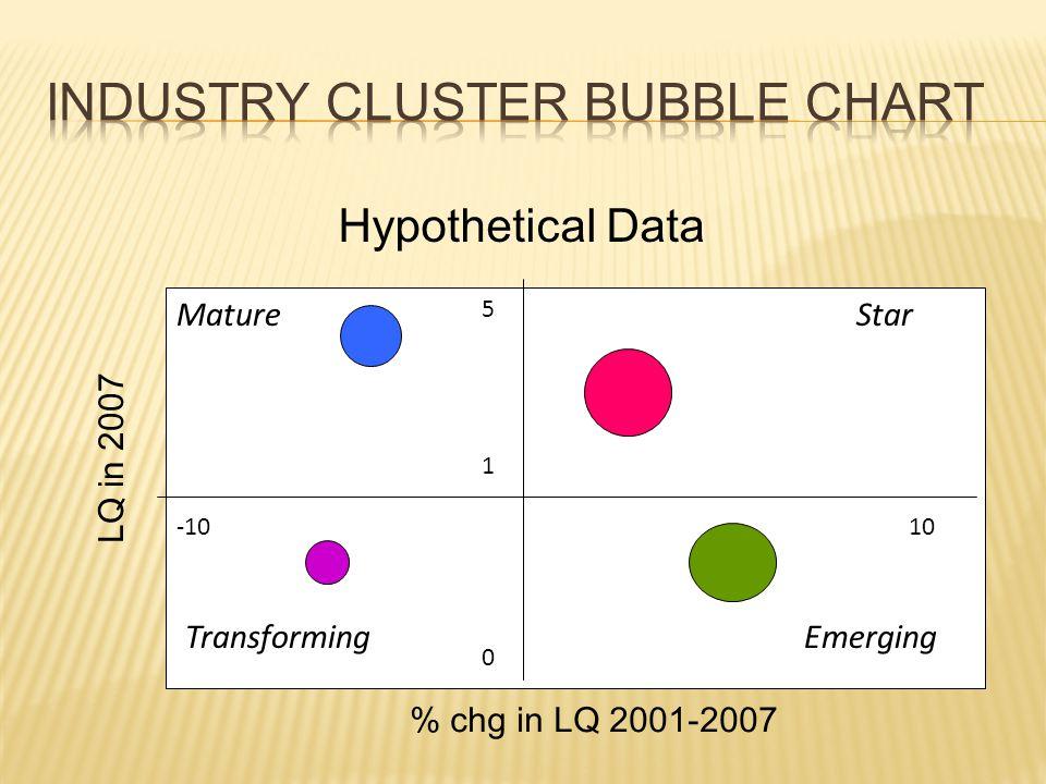 LQ in 2007 % chg in LQ 2001-2007 1 0 5 10-10 Star EmergingTransforming Mature Hypothetical Data