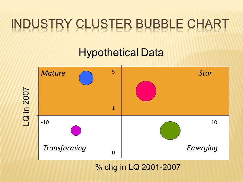LQ in 2007 % chg in LQ 2001-2007 0 10-10 EmergingTransforming Hypothetical Data MatureStar 5 1