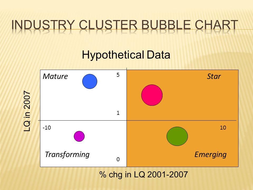 LQ in 2007 % chg in LQ 2001-2007 1 0 5 -10 Transforming Mature Hypothetical Data Star Emerging 10